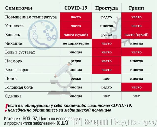 Различия между симптомами COVID-19, простуды и гриппа