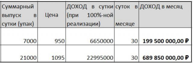 Депутат Госдумы зарабатывает на COVID-19 миллиарды