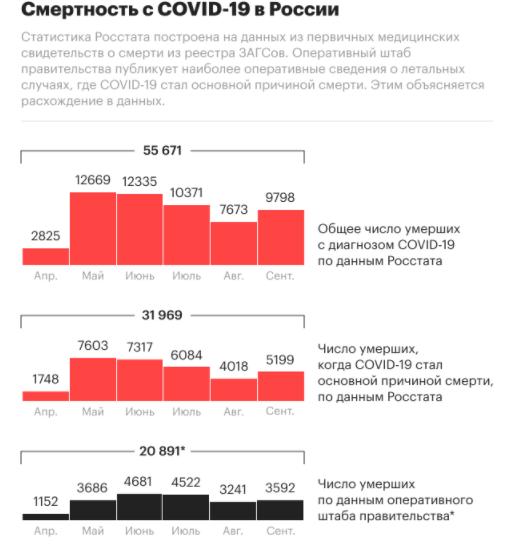 В России за сутки от коронавируса умерли 457 человек