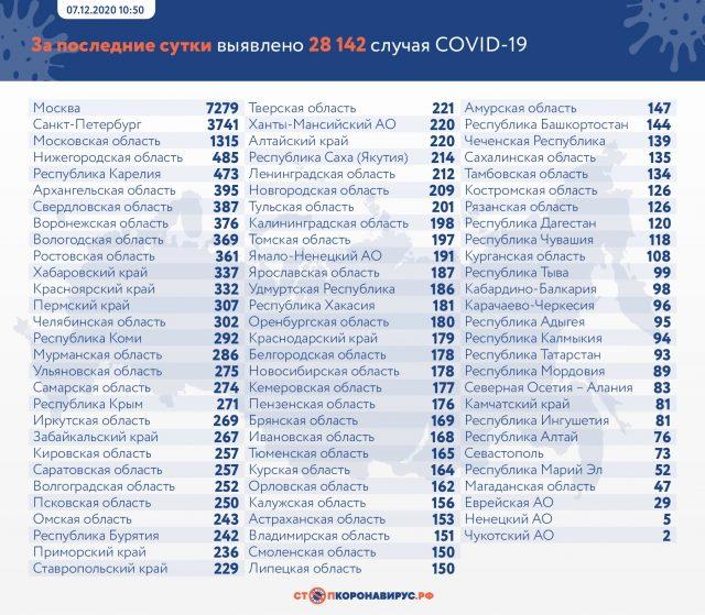 Данные по заразившимся и умерших от коронавируса на 7 декабря