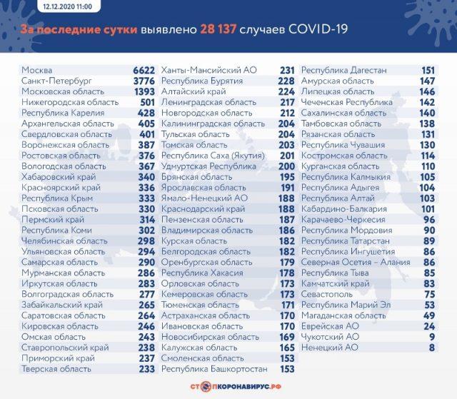 Данные по заразившихся и умерших от коронавируса на 12 декабря