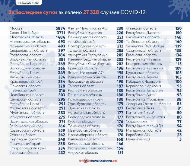 Данные по заразившихся и умерших от коронавируса на 14 декабря