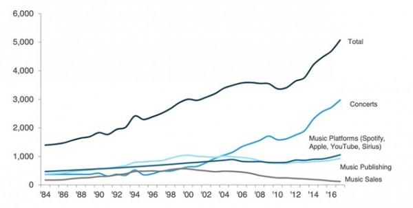 Основные источники доходов музыкальных исполнителей в 1984–2017 гг